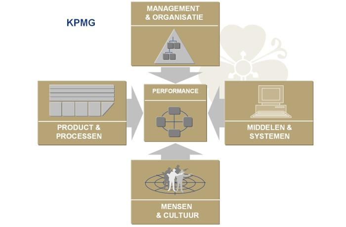 antwoorden management en organisatie in balans havo 4