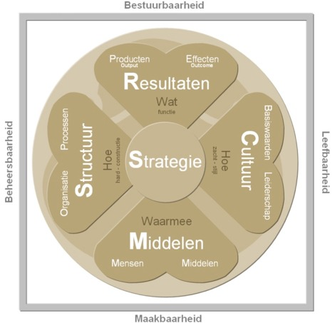 Relatie management structuur cultuur strategie mensen middelen