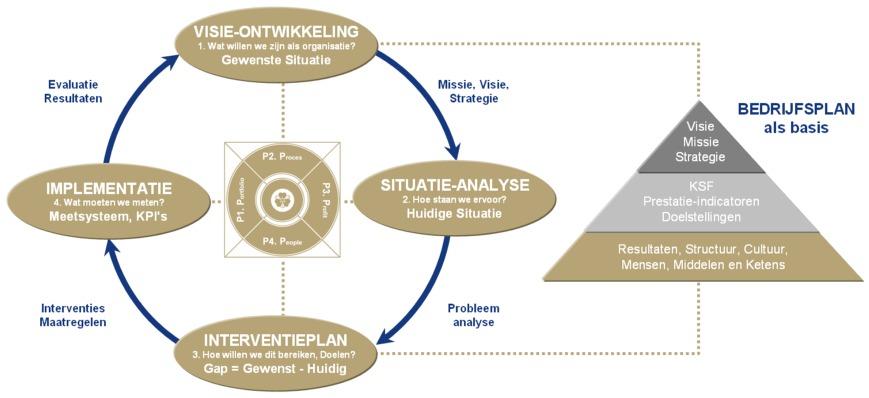 vier niveaus van functioneren