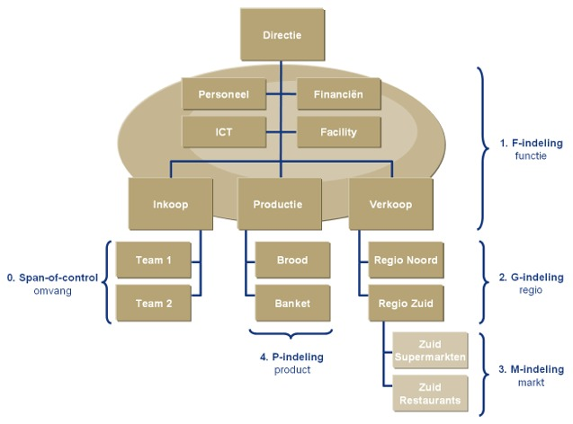 verhouding ict op medewerkers organisatie