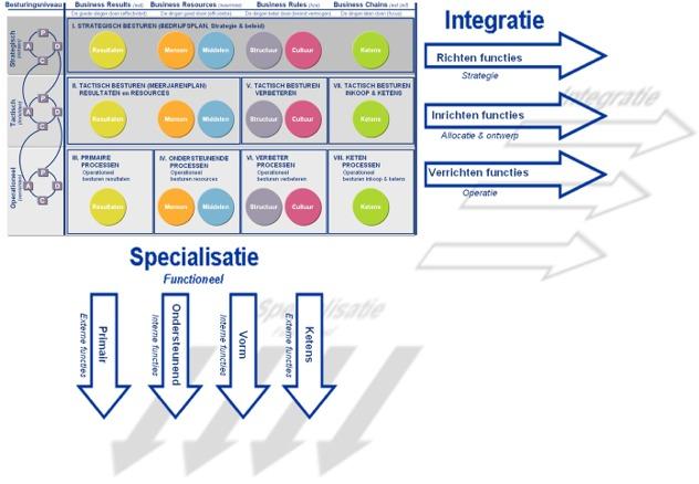 organisatie hiërarchisch en functioneel