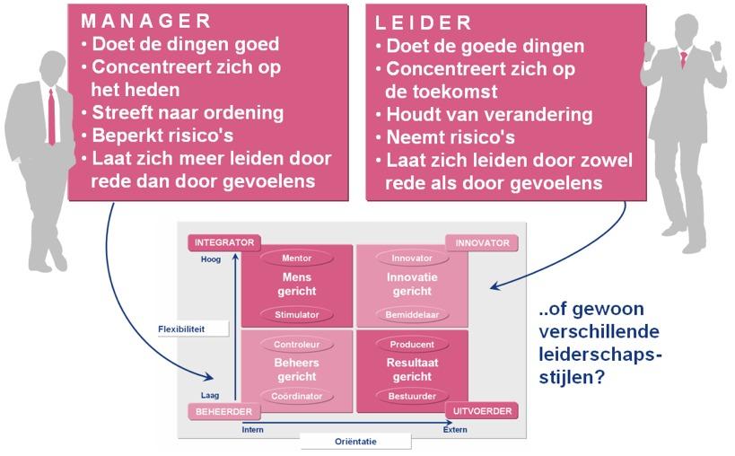Deze powerpoint afbeelding afbeeldingen figuur figuren bevat: voorbeeld voorbeelden van leiderschapsstijlen verschil leider en manager wat waarom hoe werkt
