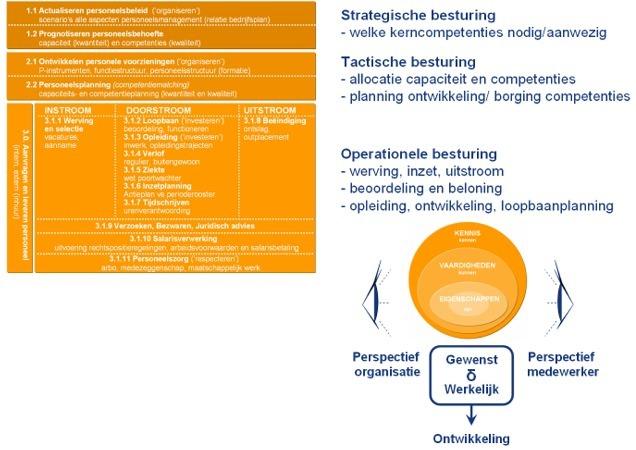 vaardigheden of competenties