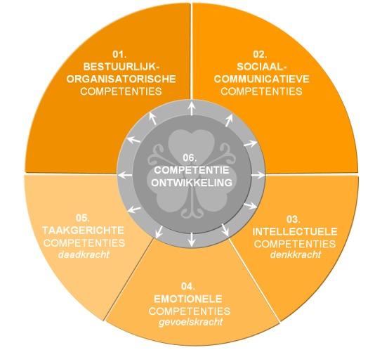 Competenties en vaardigheden lijst