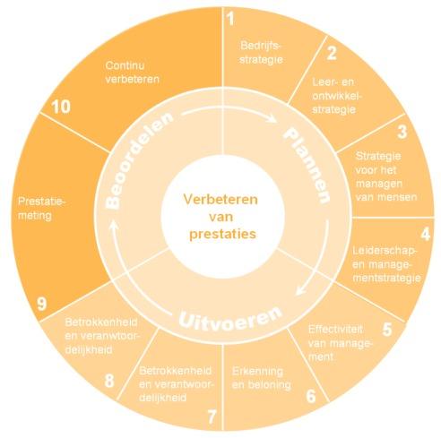 iip investors in people personeelsmanagement verbeteren