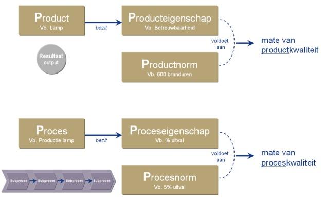 product en proces evaluatie