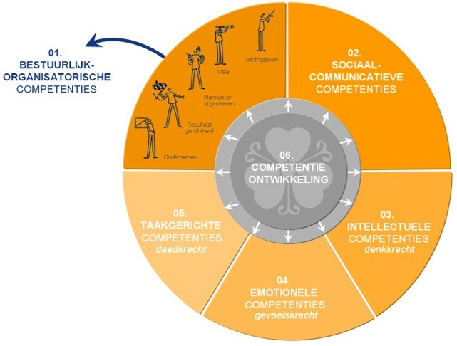 COMPETENTIES Competentiemanagement Competentiemodel Kennis